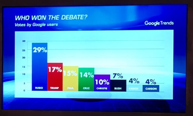 Trump won the silver medal without even showing up, according to a graph displayed at the debate venue.