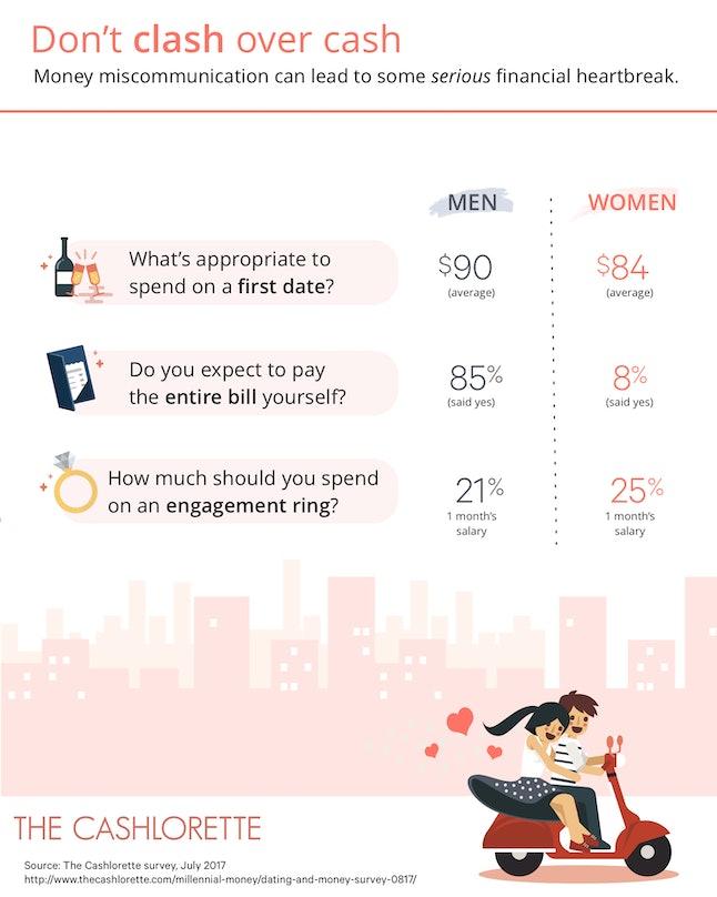 Here's the money breakdown between men and women