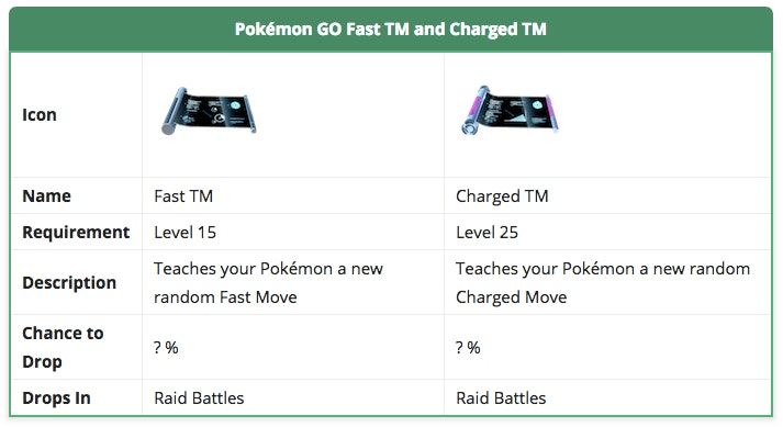 Pokémon Go' Charged TM vs  Fast TM: What you need to know