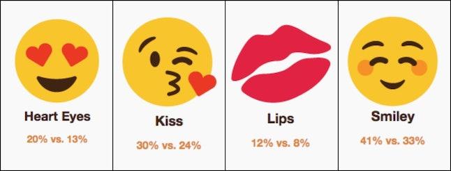 Not each gender likes the same emoji...
