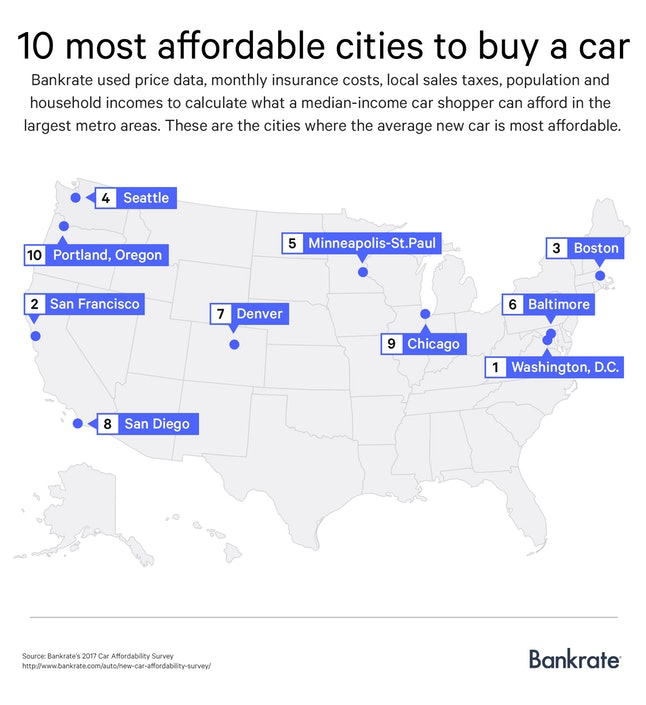 Washington, D.C., is one of the large cities in the country where the median income can affordably own a car.