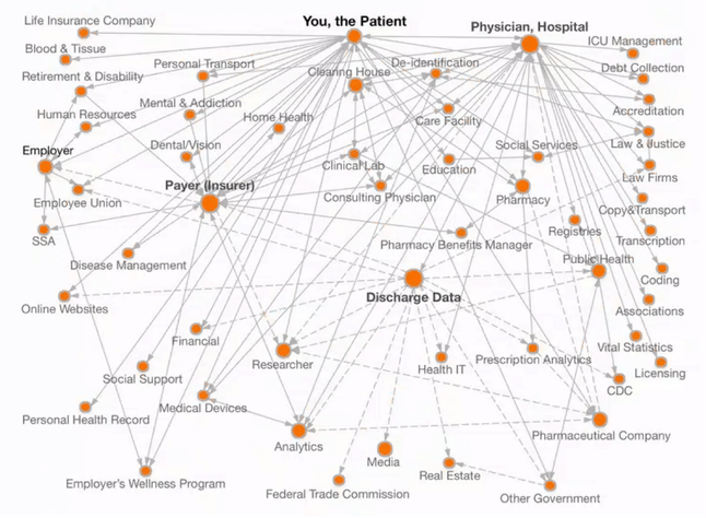 "The network of the ""big health data bazaar"""