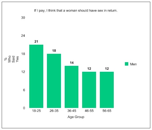 """Data from 2013 study, """"Who Pays for Dates? Following versus Challenging Conventional Gender Norms."""""""