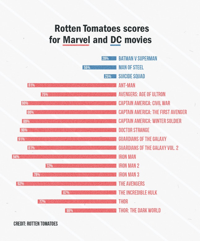 Rotten Tomatoes scores for Marvel and DC movies