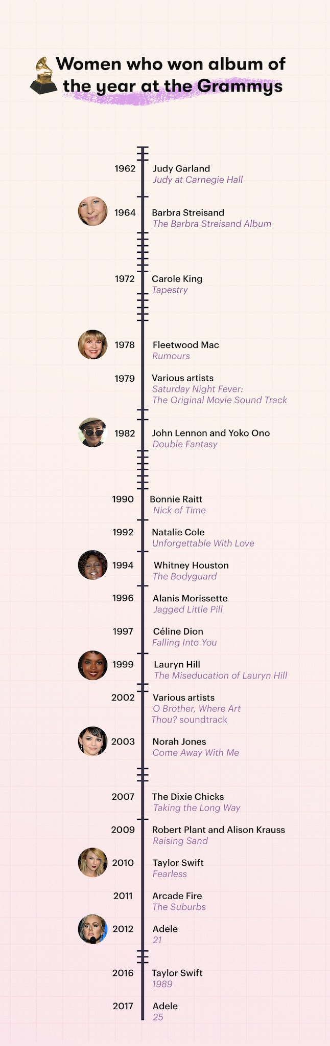 A timeline of women who have won the Grammy for album of the year