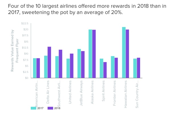 Frequent flyer programs are getting more generous, WalletHub found.