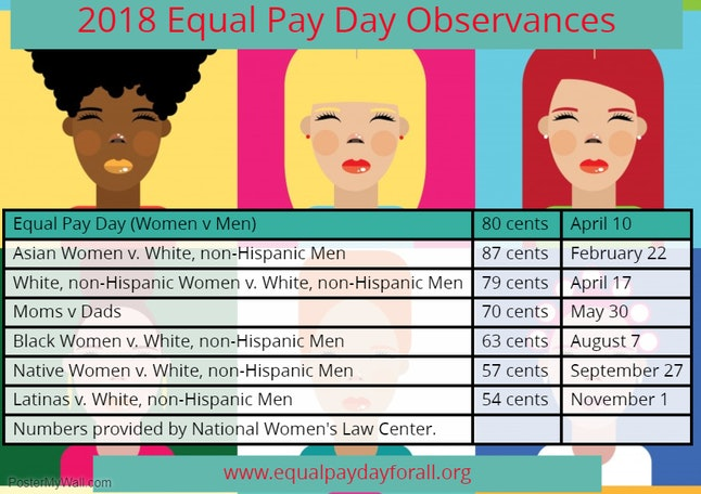 Wage gaps are far more stark for women of color.