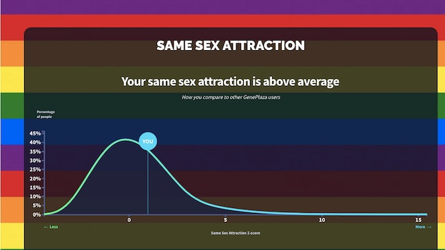 """How gay are you?"" app graph"