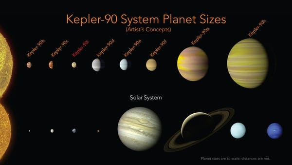 The Kepler-90 planets have a similar configuration to our solar system with small planets found orbiting close to their star, and the larger planets found farther away.