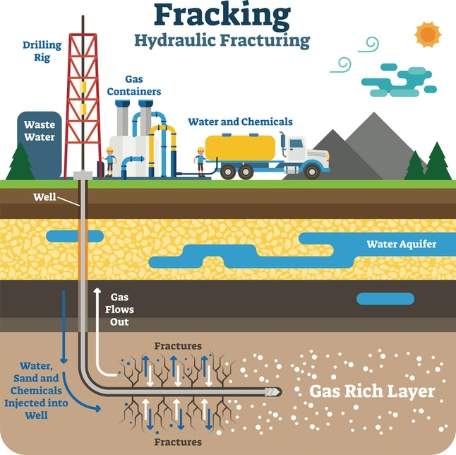 Hydraulic fracturing uses water, sand and chemicals to fracture rock deep underground and release oil and gas inside.